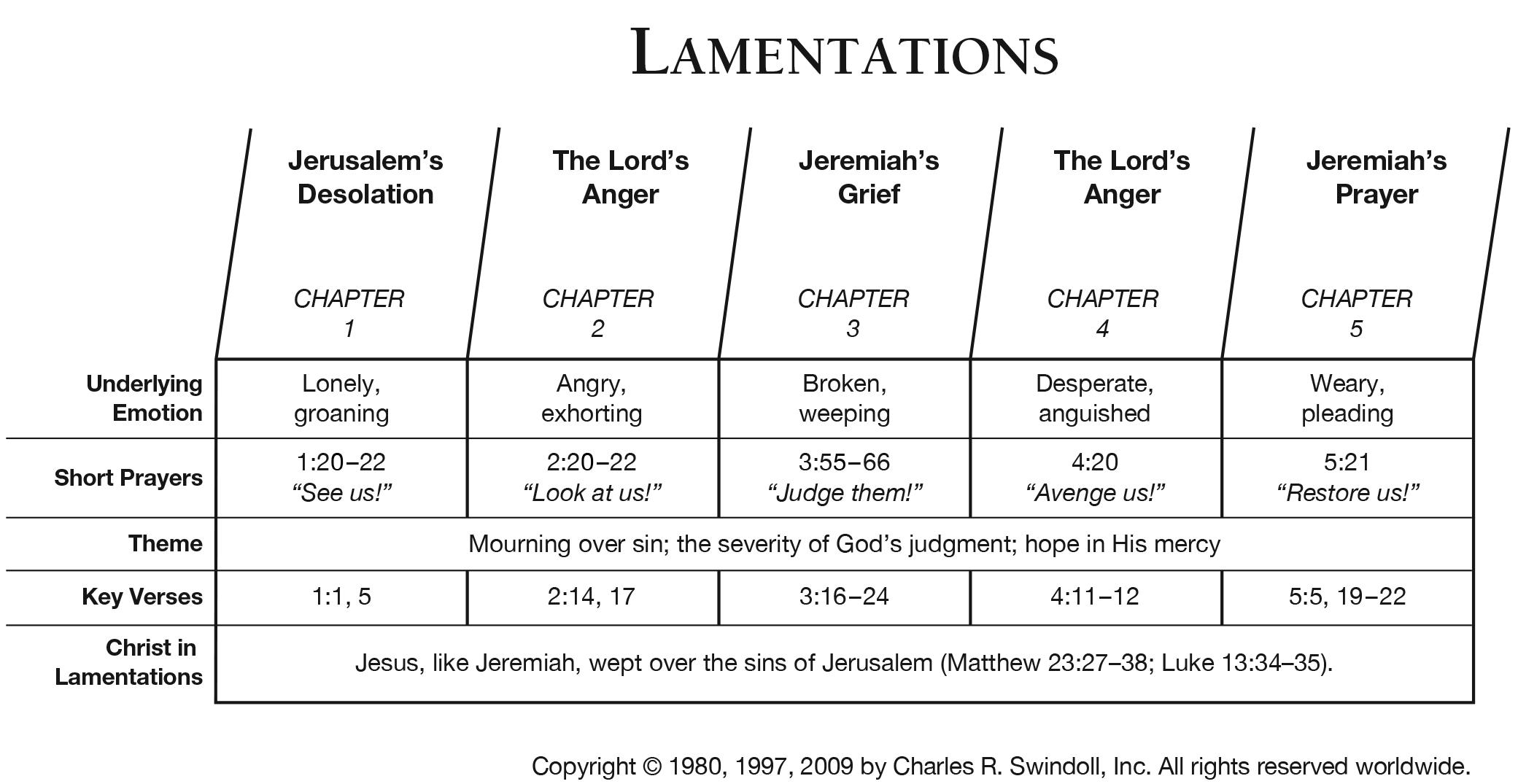 Chart for Lamentations