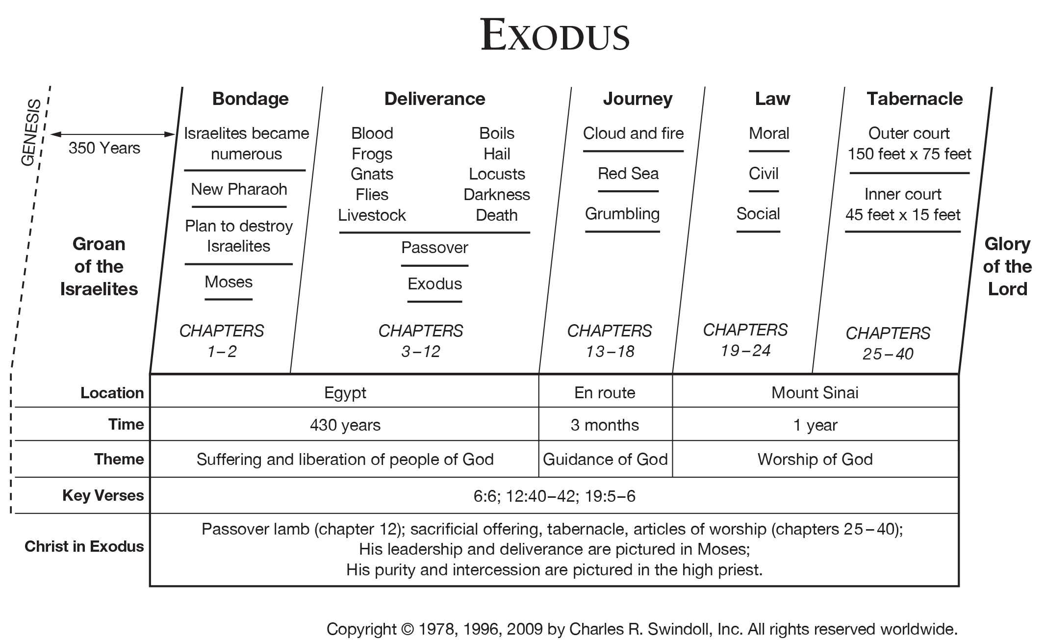 Image result for exodus book chart