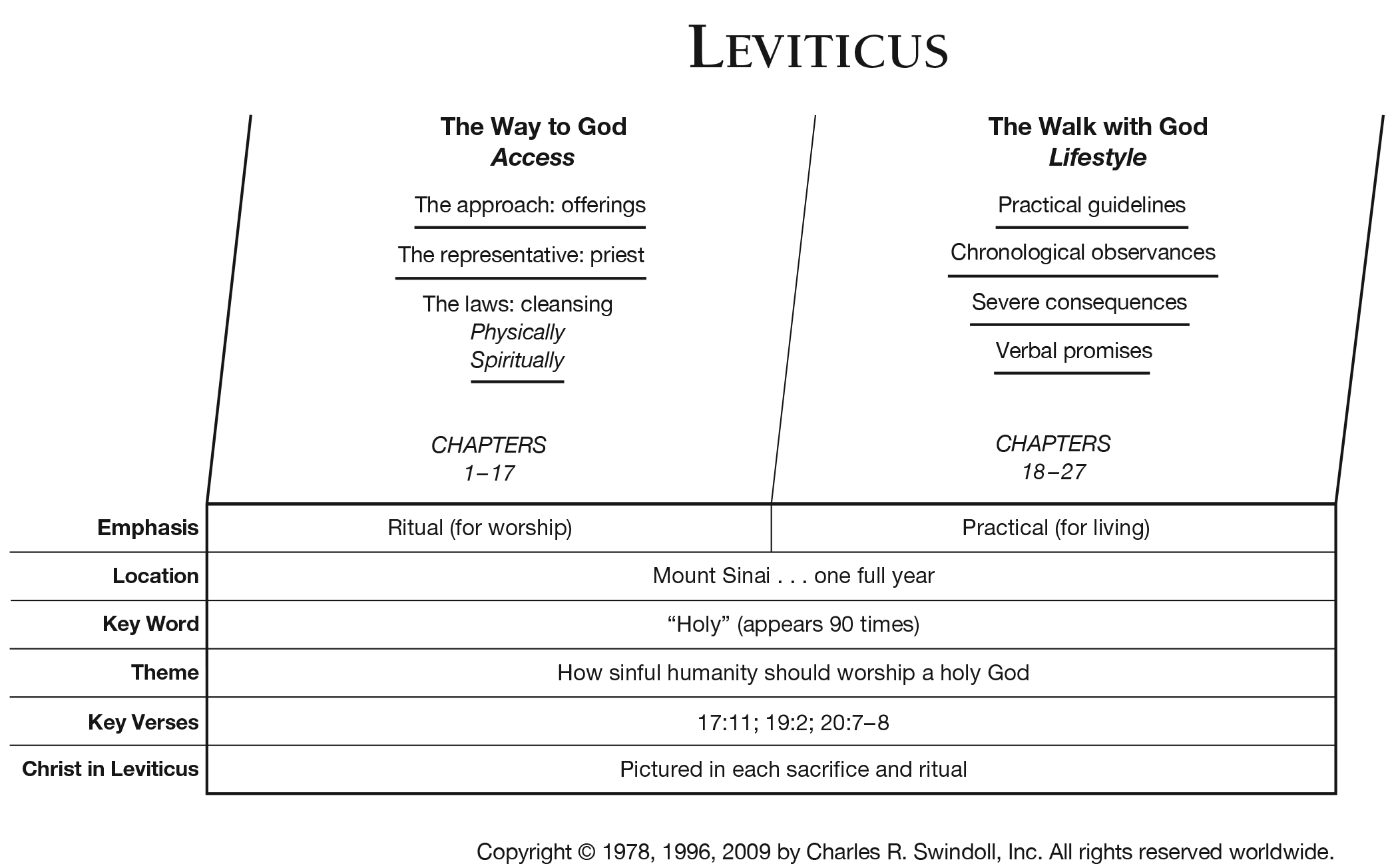 Book Of Leviticus Overview Insight For Living Ministries