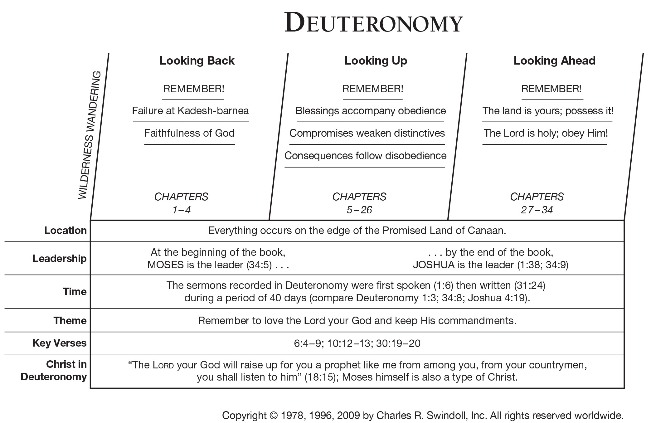 Book of Deuteronomy Overview - Insight for Living Ministries