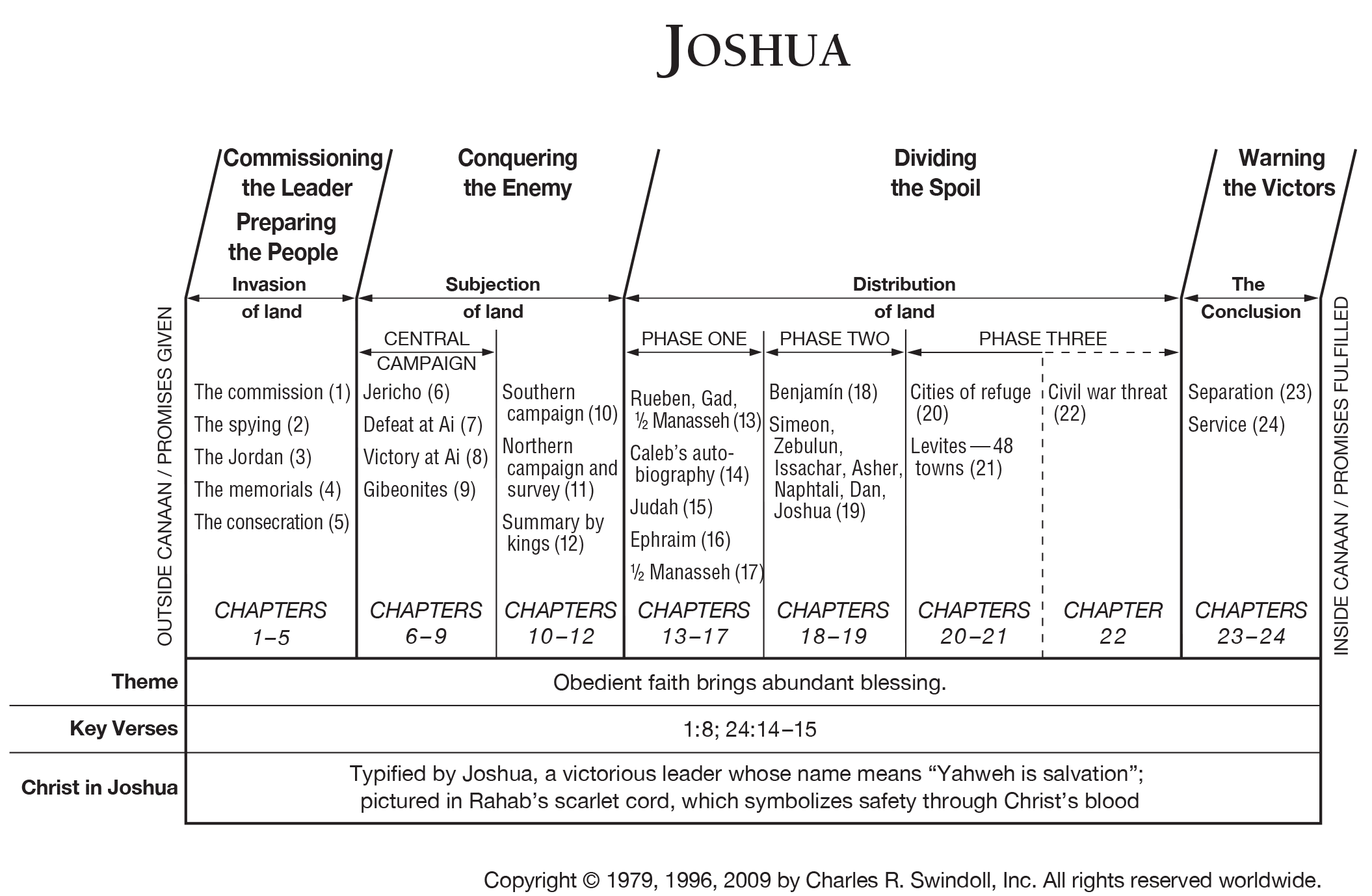 Joshua in the bible summary
