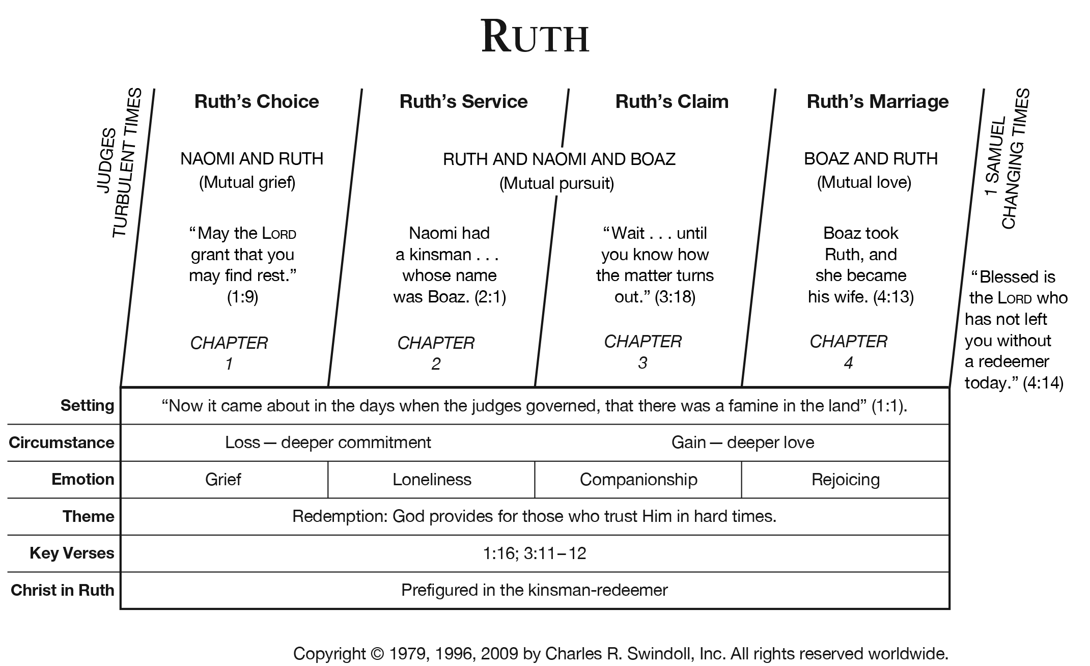 ruth overview chart