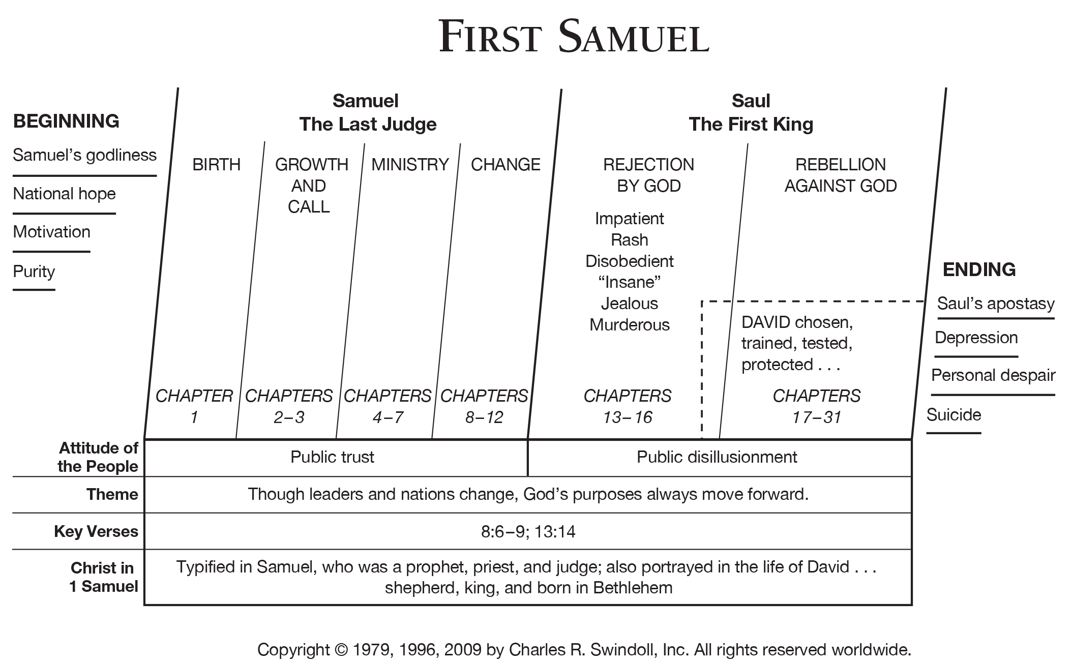 Book Of First Samuel Overview Insight For Living Ministries