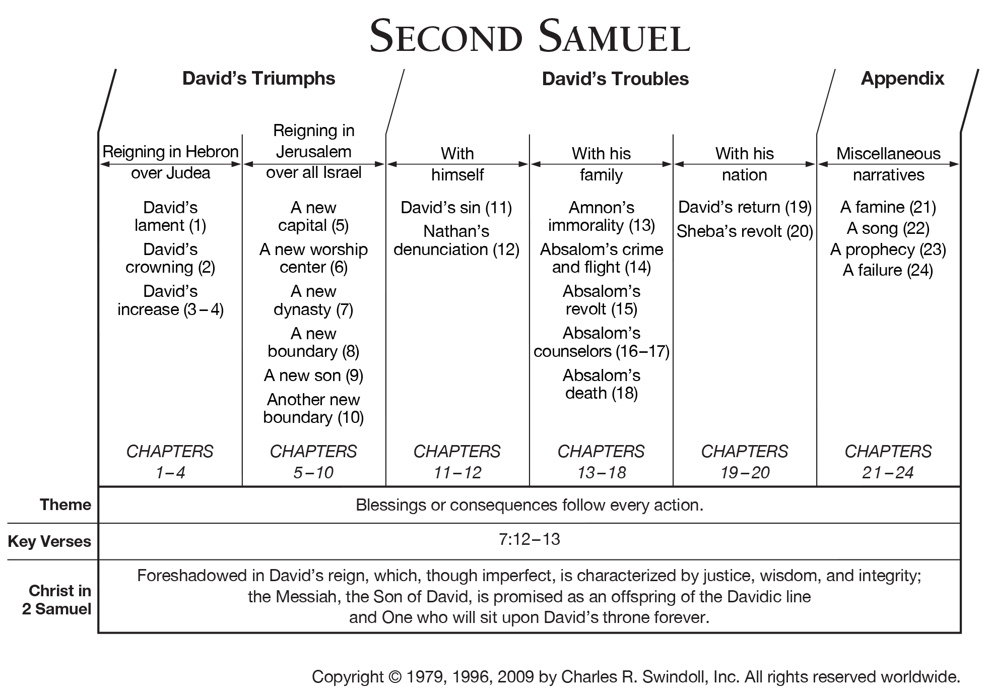 Book Of Second Samuel Overview Insight For Living Ministries