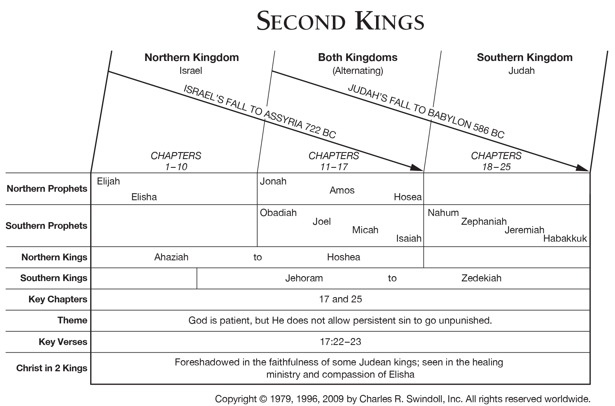 Book Of Second Kings Overview Insight For Living Ministries