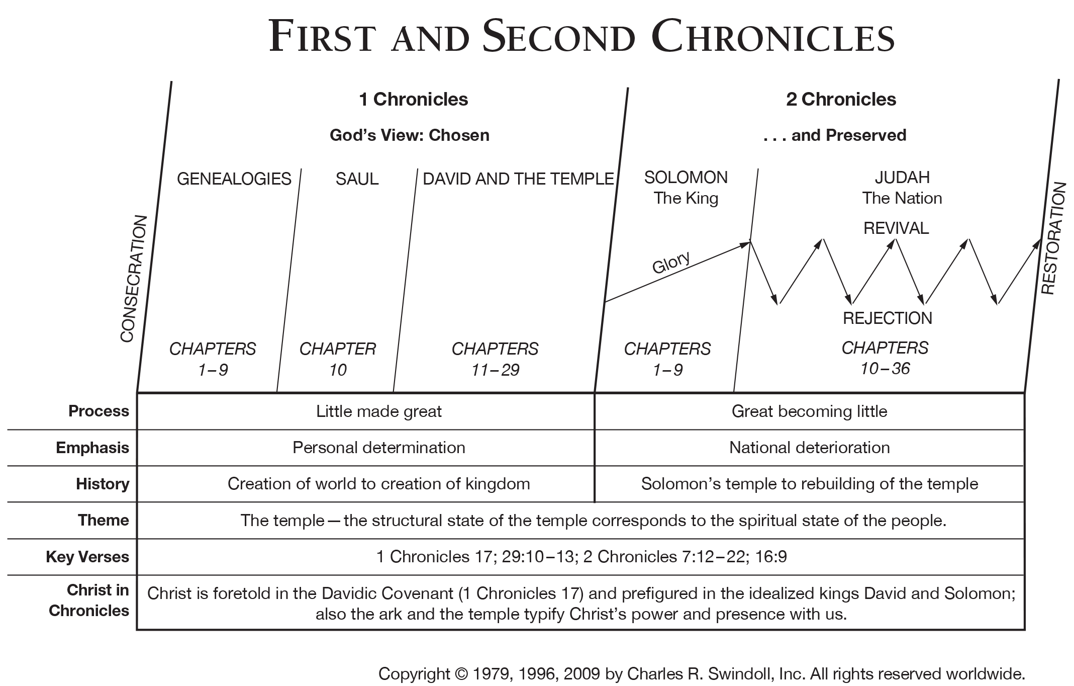 Book of Second Chronicles Overview - Insight for Living