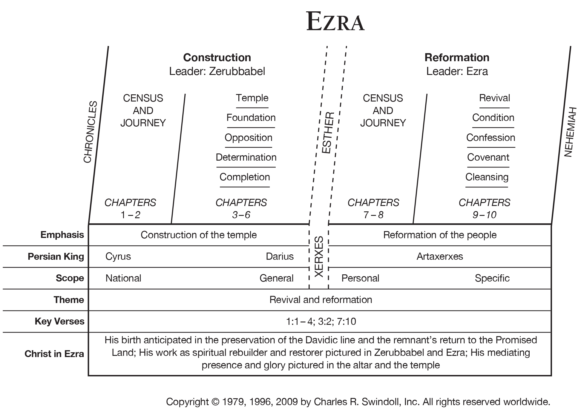 Book of Ezra Overview Insight for Living Ministries