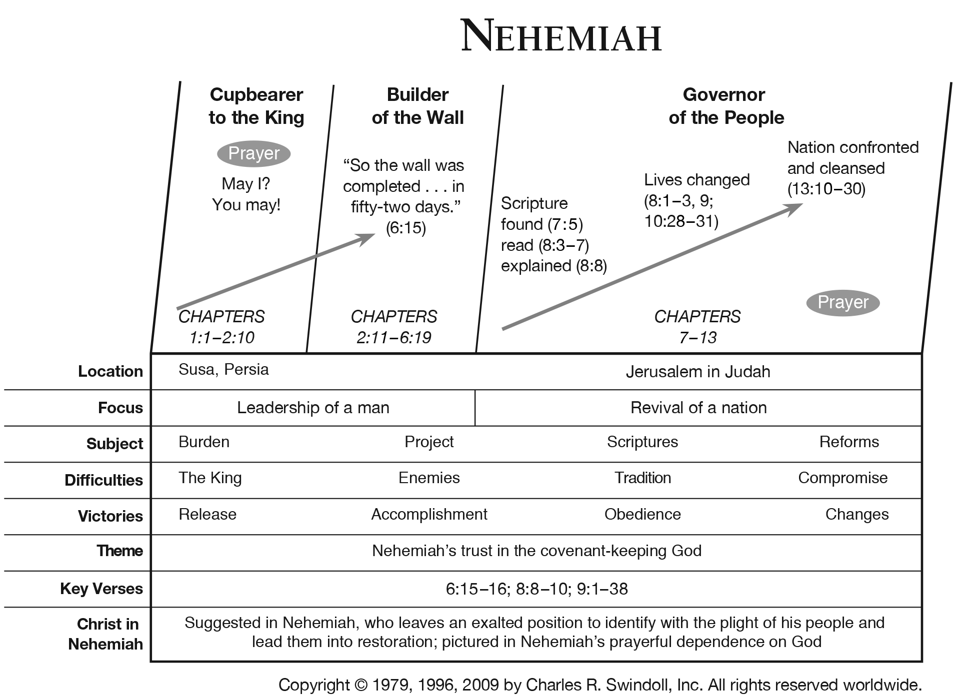 book of nehemiah overview - insight for living ministries