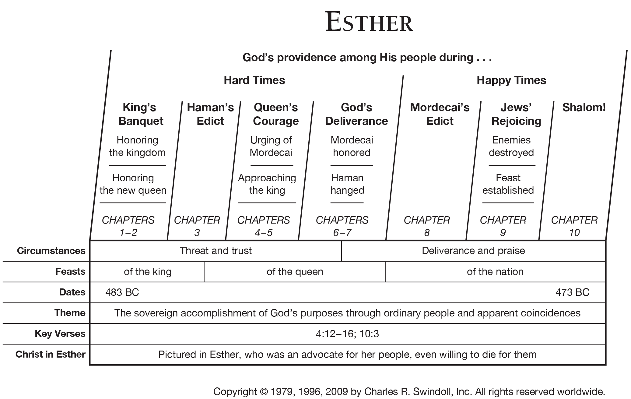 Book Of Esther Overview Insight For Living Ministries