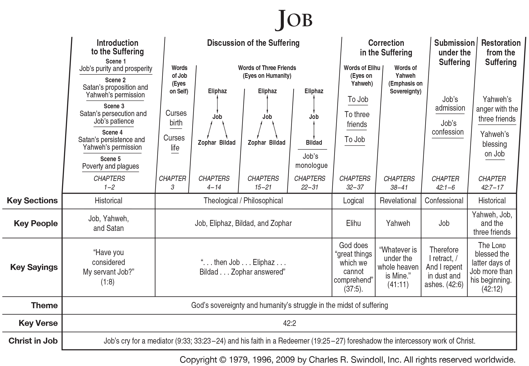 Book of Job Overview - Insight for Living Ministries