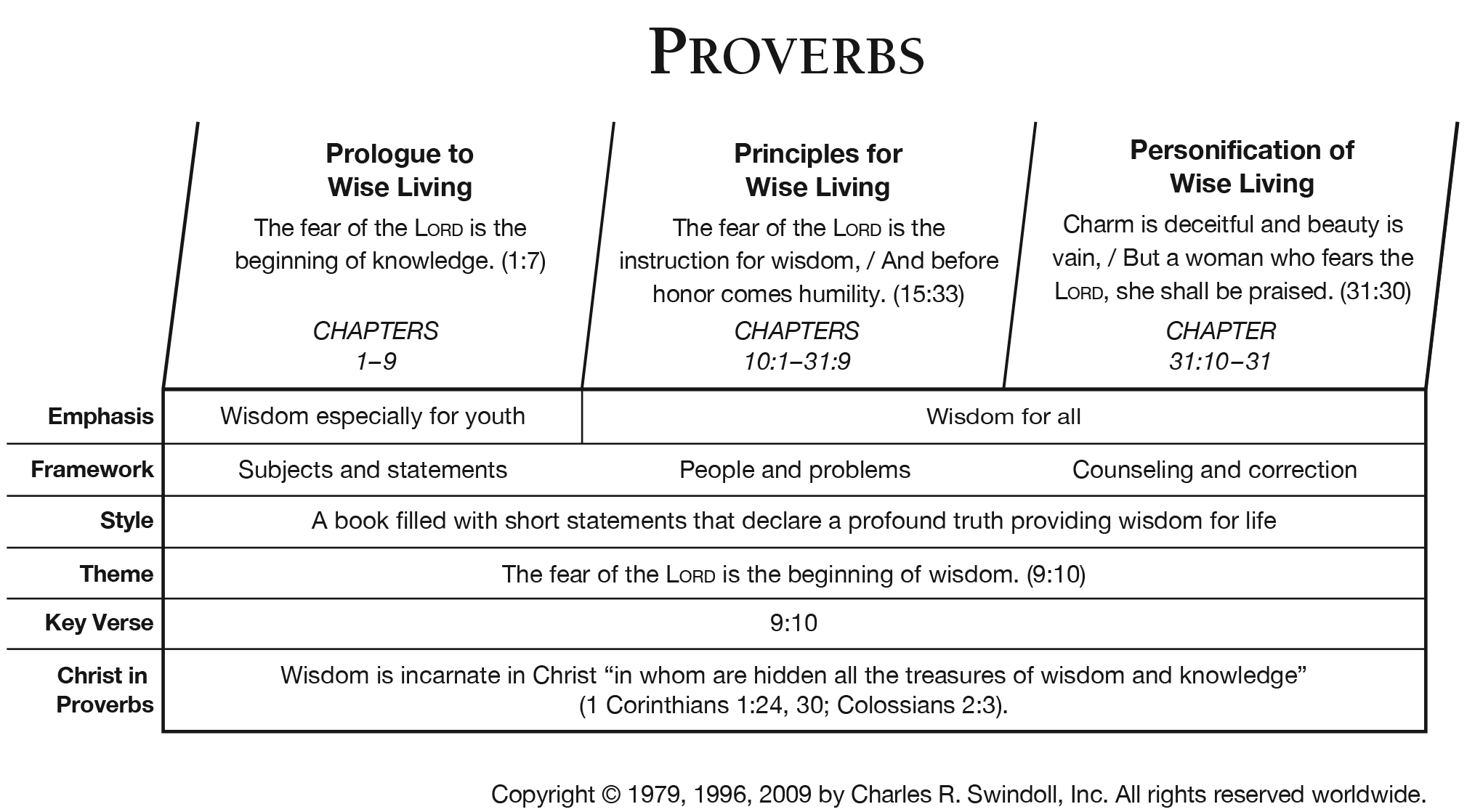 book of proverbs overview insight for living ministries