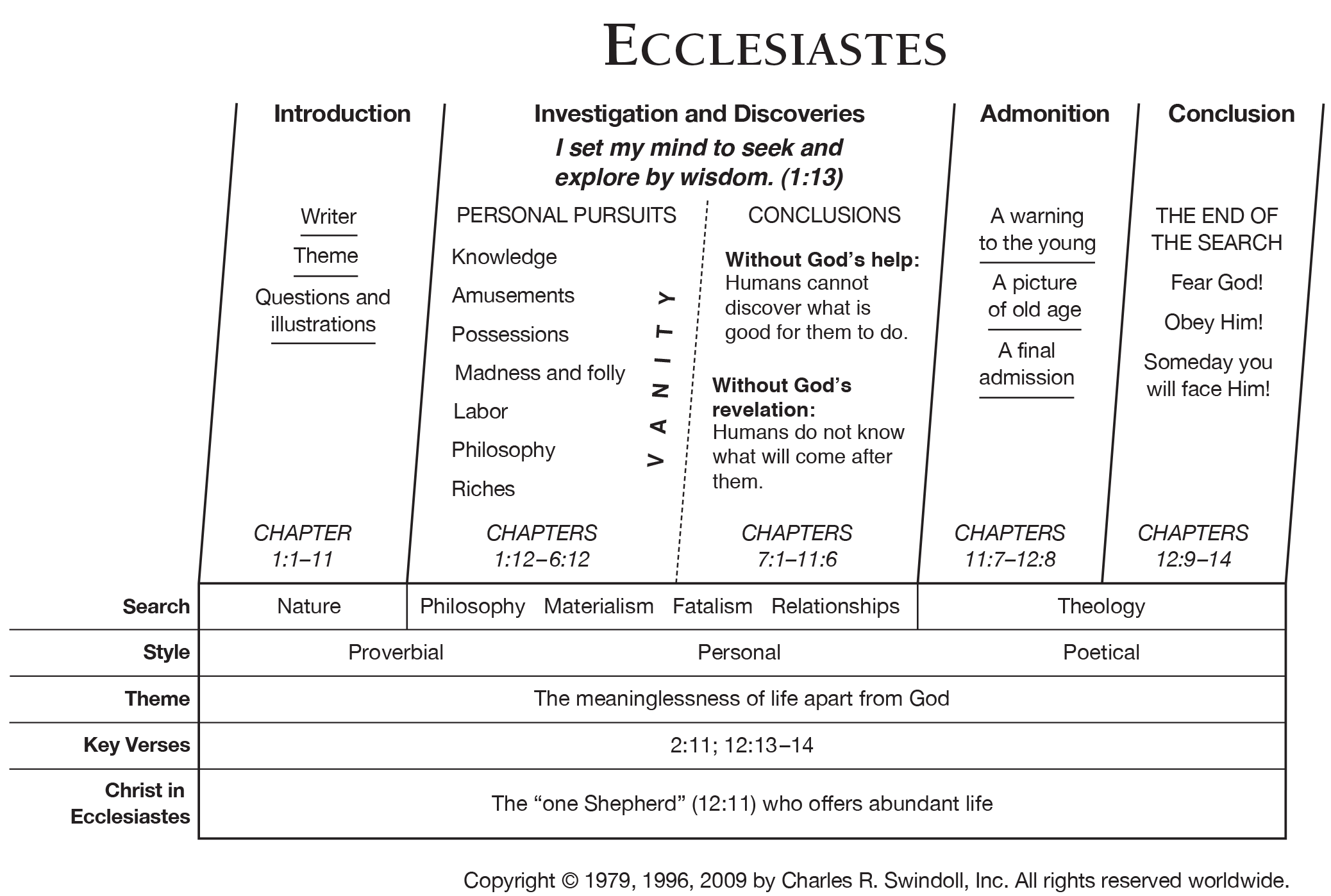Book Of Ecclesiastes Overview Insight For Living Ministries