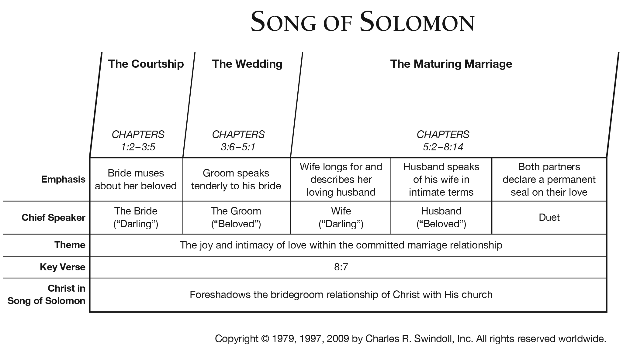 Song Of Solomon Overview Chart