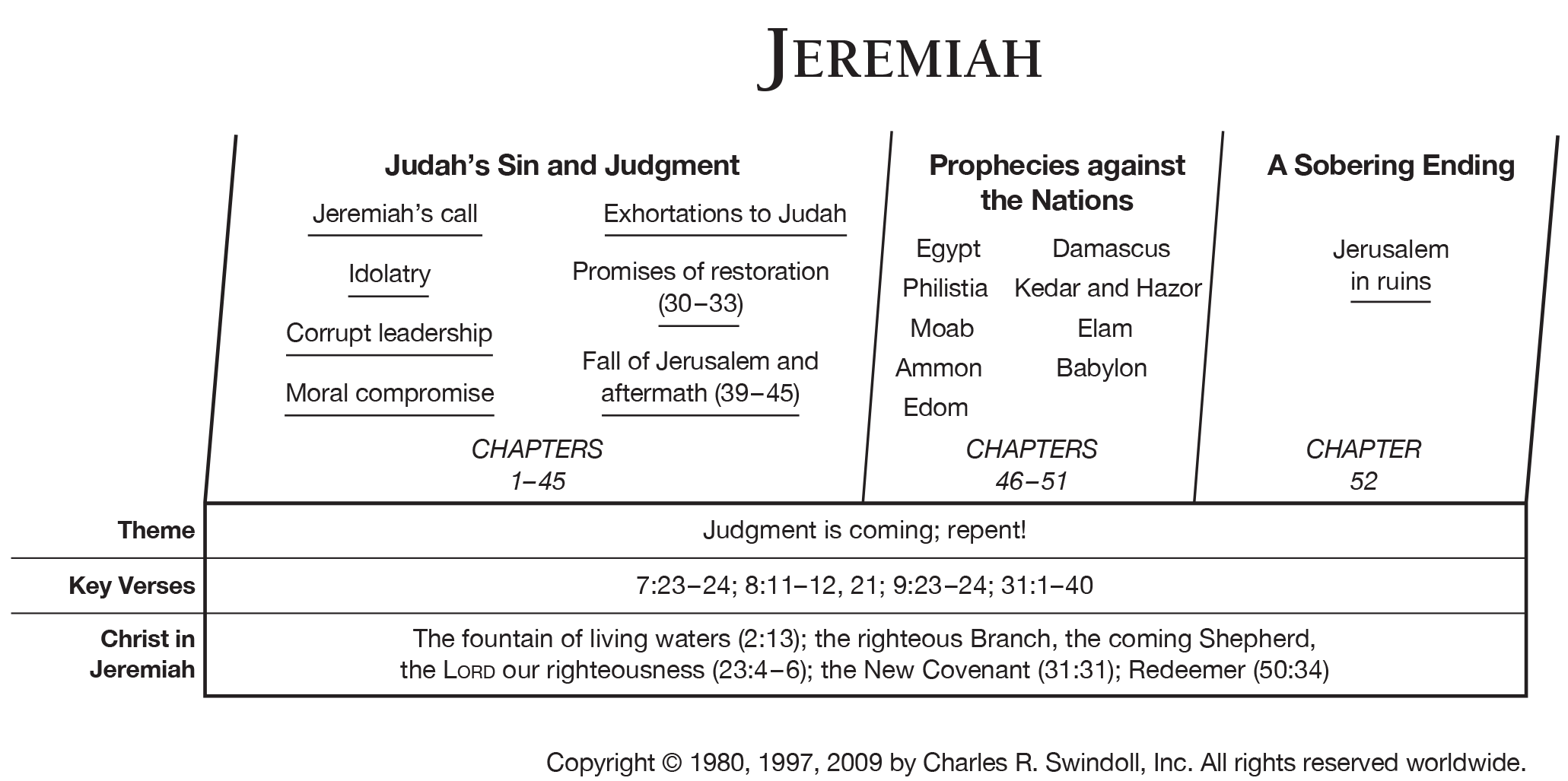 Book Of Jeremiah Overview Insight For Living Ministries
