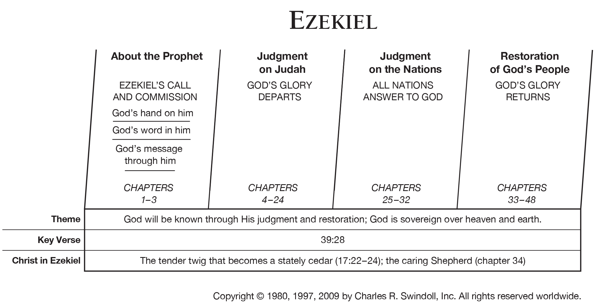 Book Of Ezekiel Overview Insight For Living Ministries