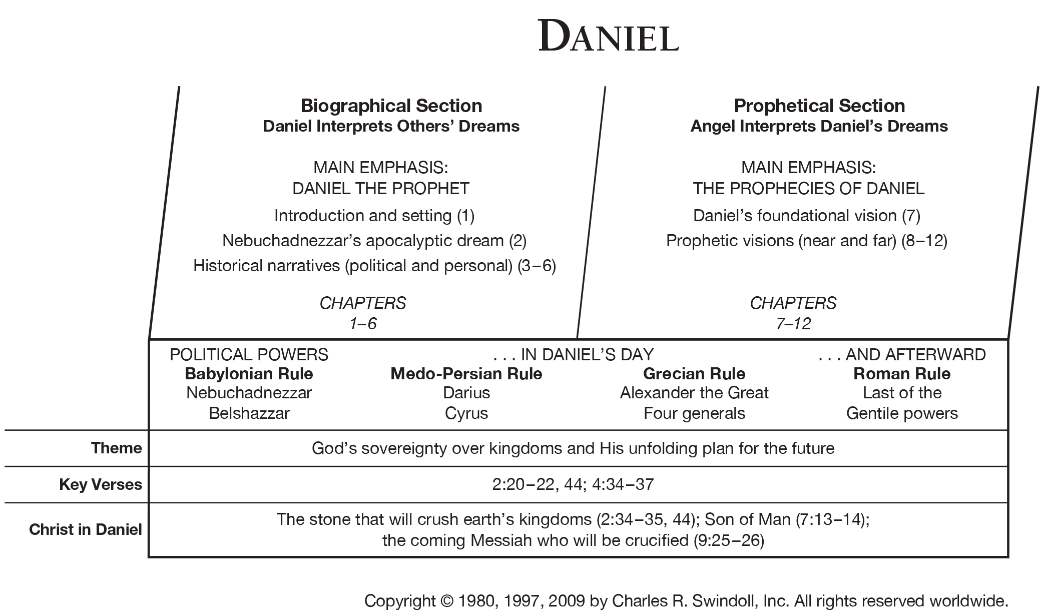 View Chuck Swindoll's chart of Daniel, which divides the ...