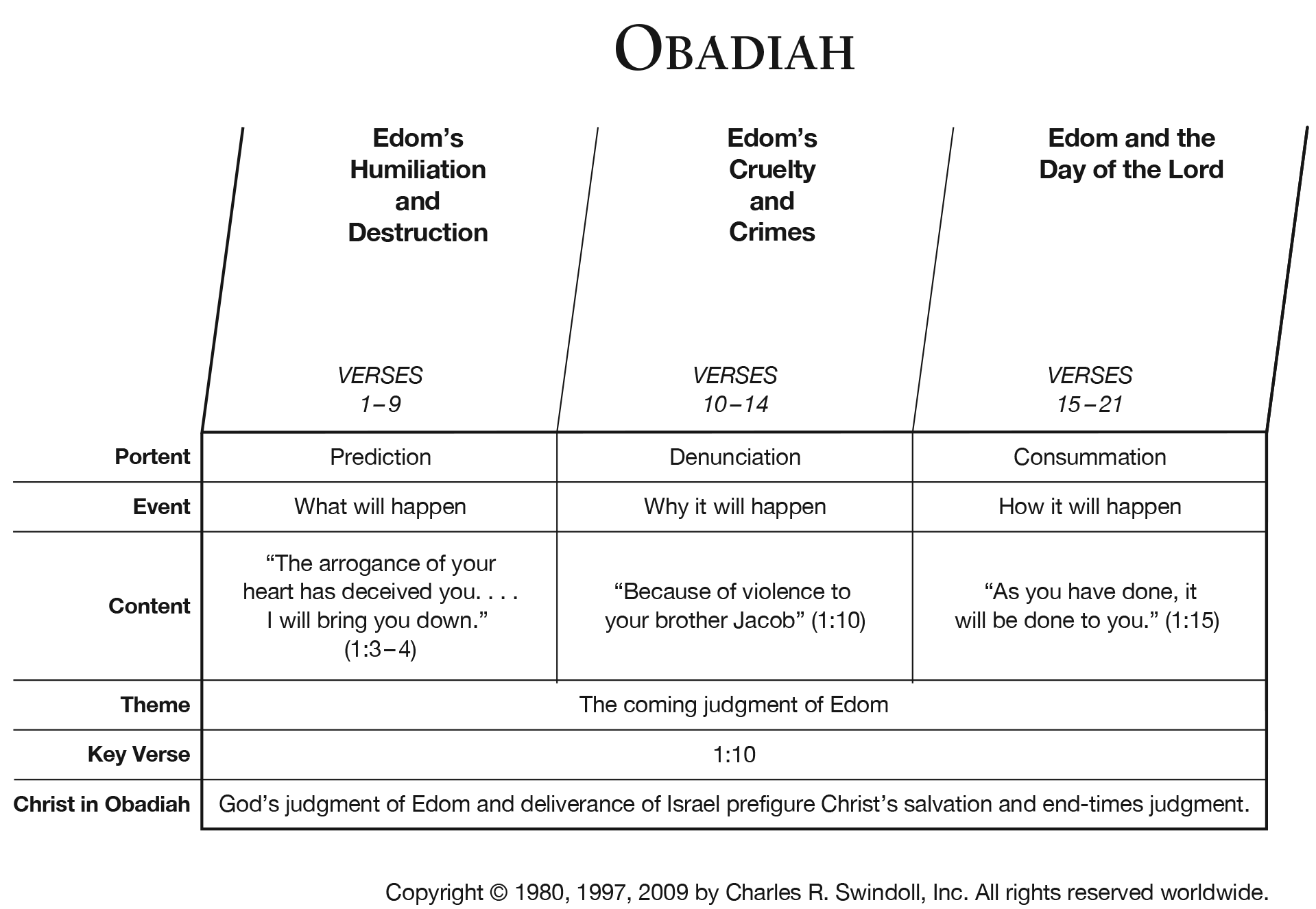 Book Of Obadiah Overview Insight For Living Ministries