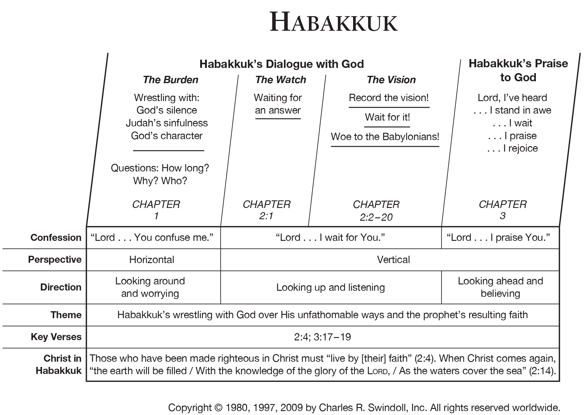 Book Of Habakkuk Overview Insight For Living Ministries