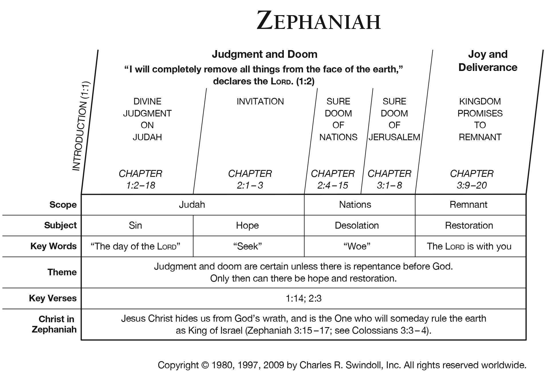 Book Of Zephaniah Overview Insight For Living Ministries