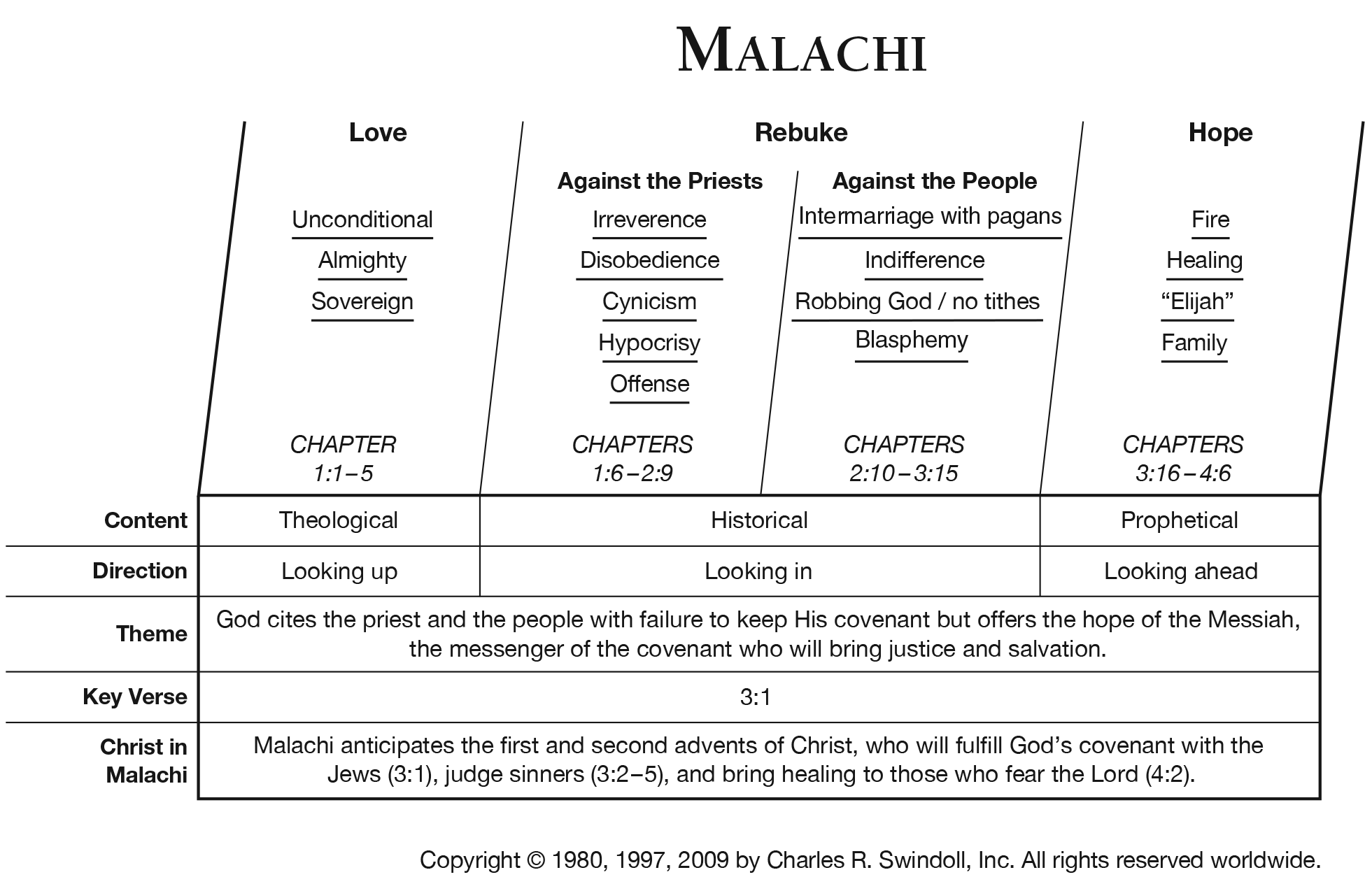 Book Of Malachi Overview Insight For Living Ministries