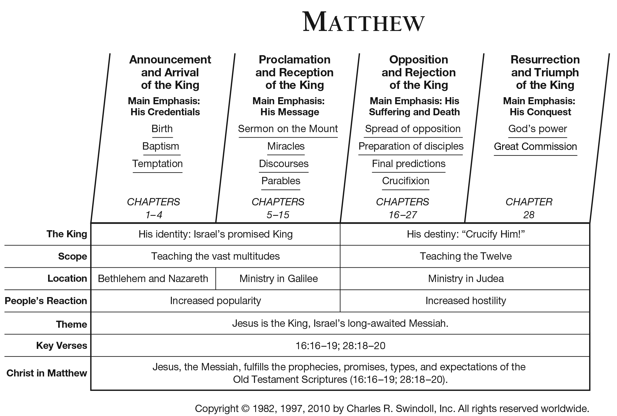 short summary of the book of matthew
