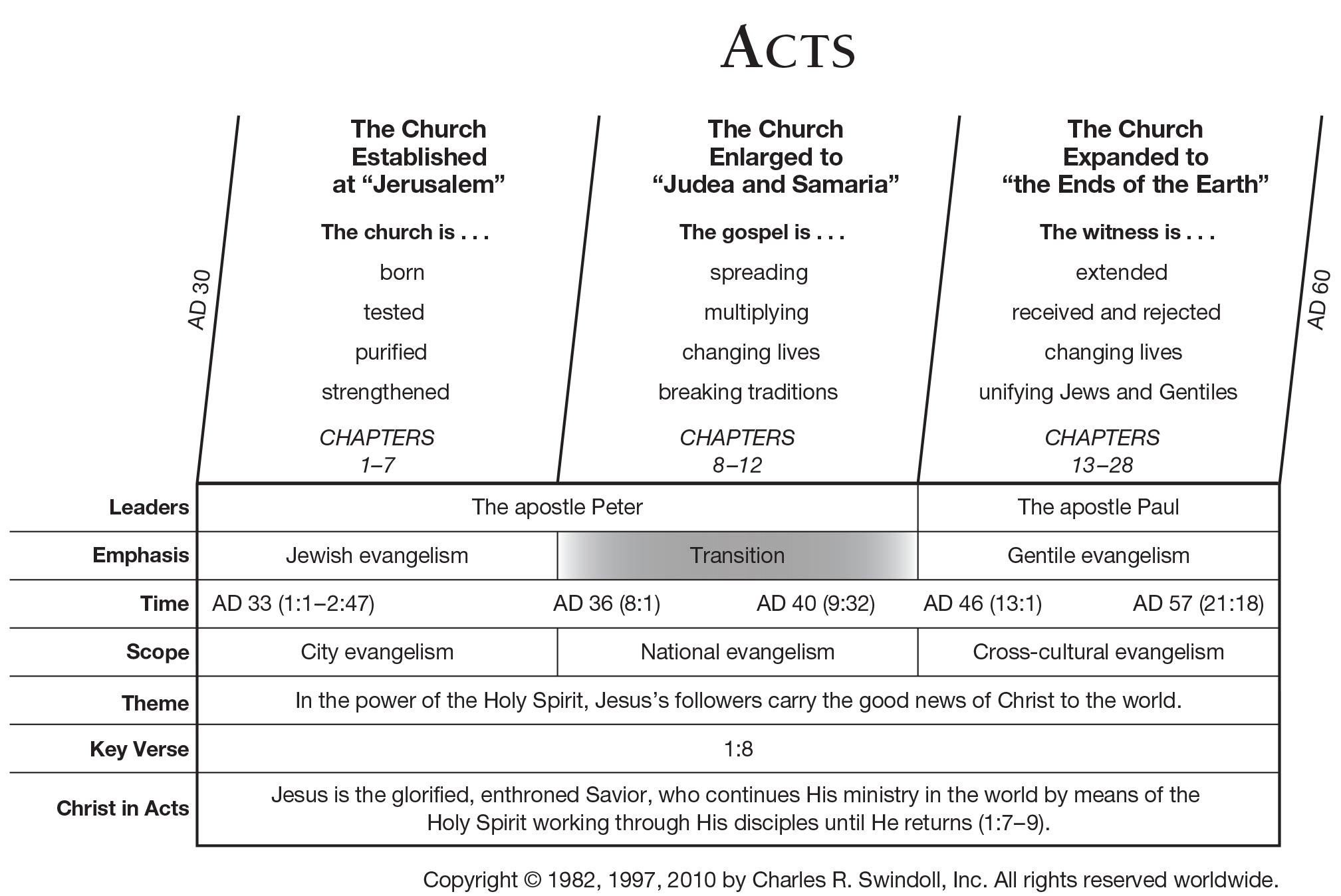 Book Of Acts Overview Insight For Living Ministries