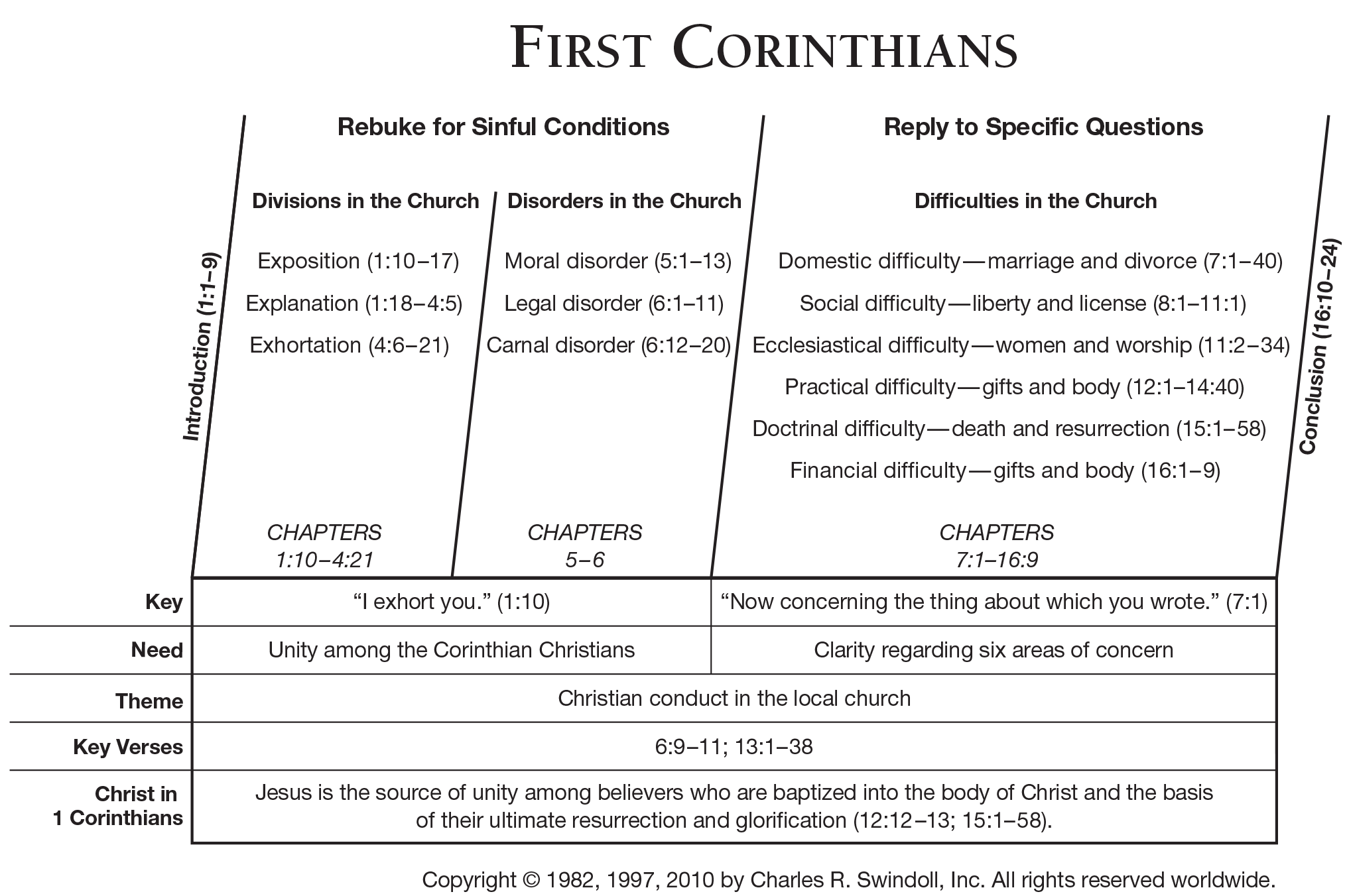 Book Of First Corinthians Overview Insight For Living Ministries
