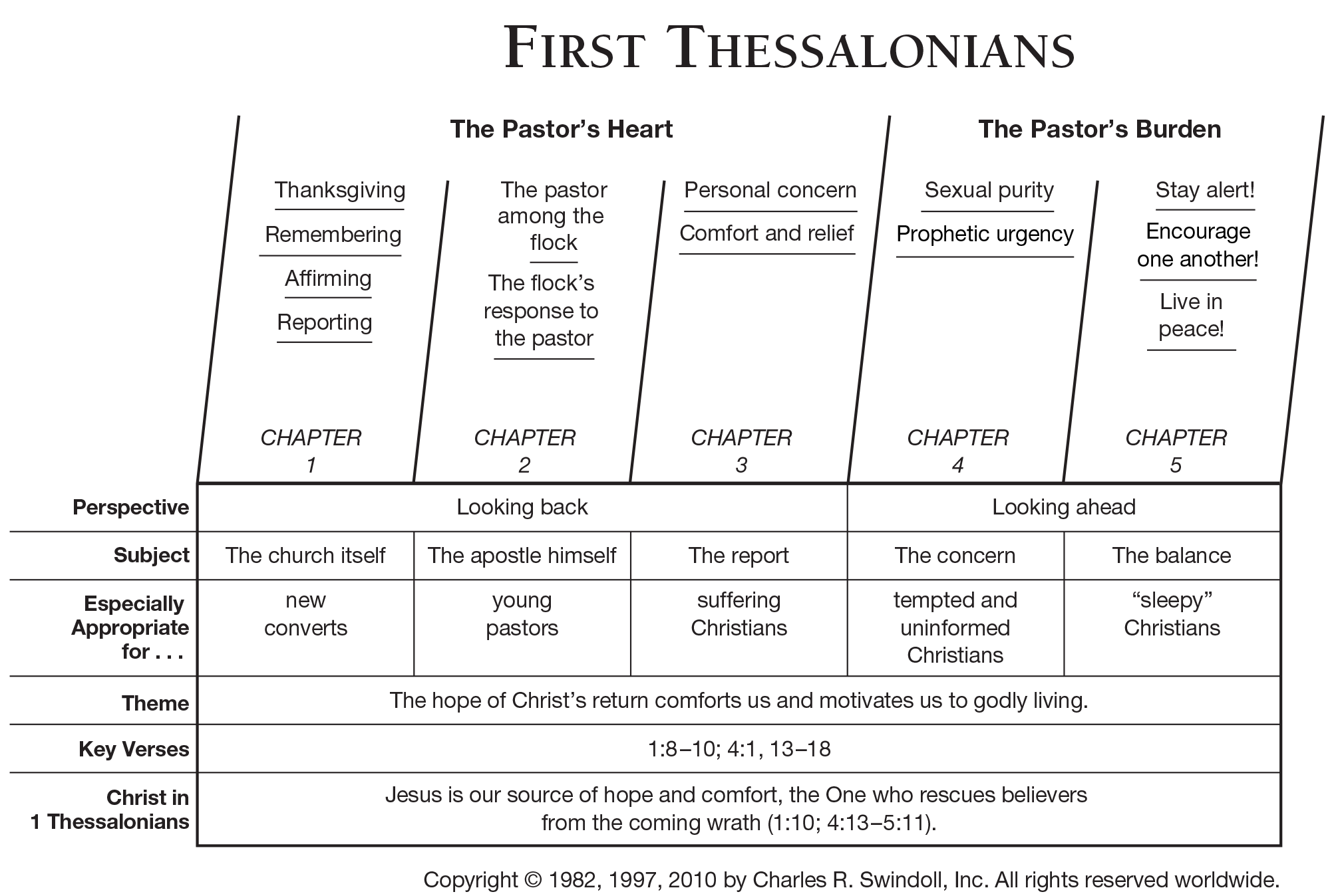 Book Of First Thessalonians Overview Insight For Living Ministries