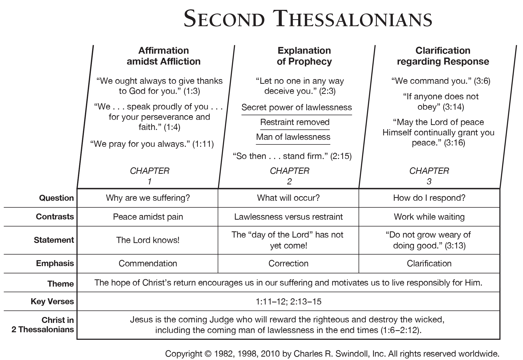 Book Of Second Thessalonians Overview Insight For Living Ministries
