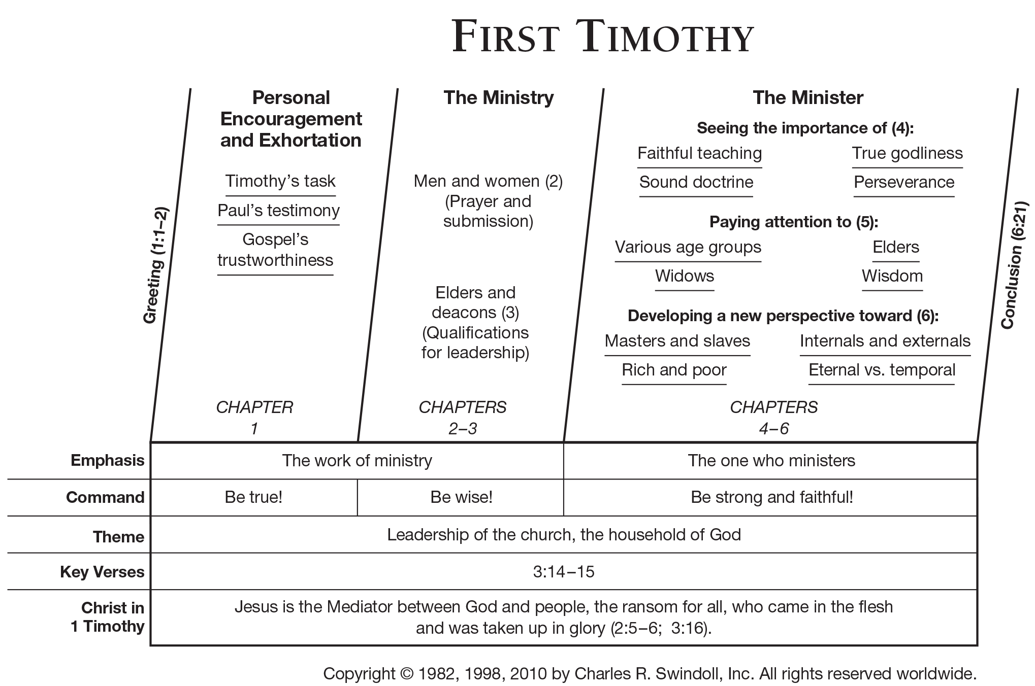Book Of First Timothy Overview Insight For Living Ministries