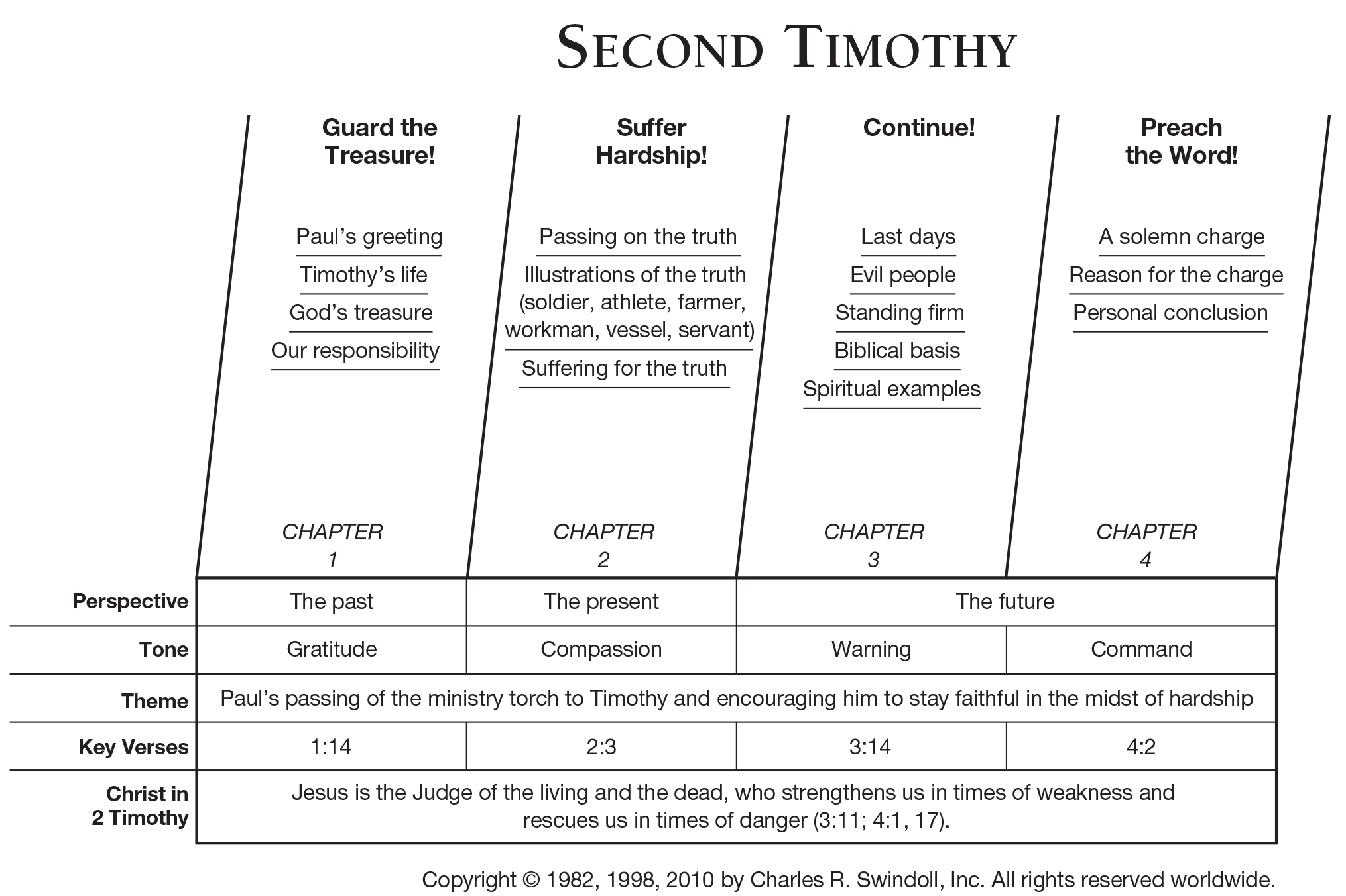 Book of Second Timothy Overview - Insight for Living Ministries
