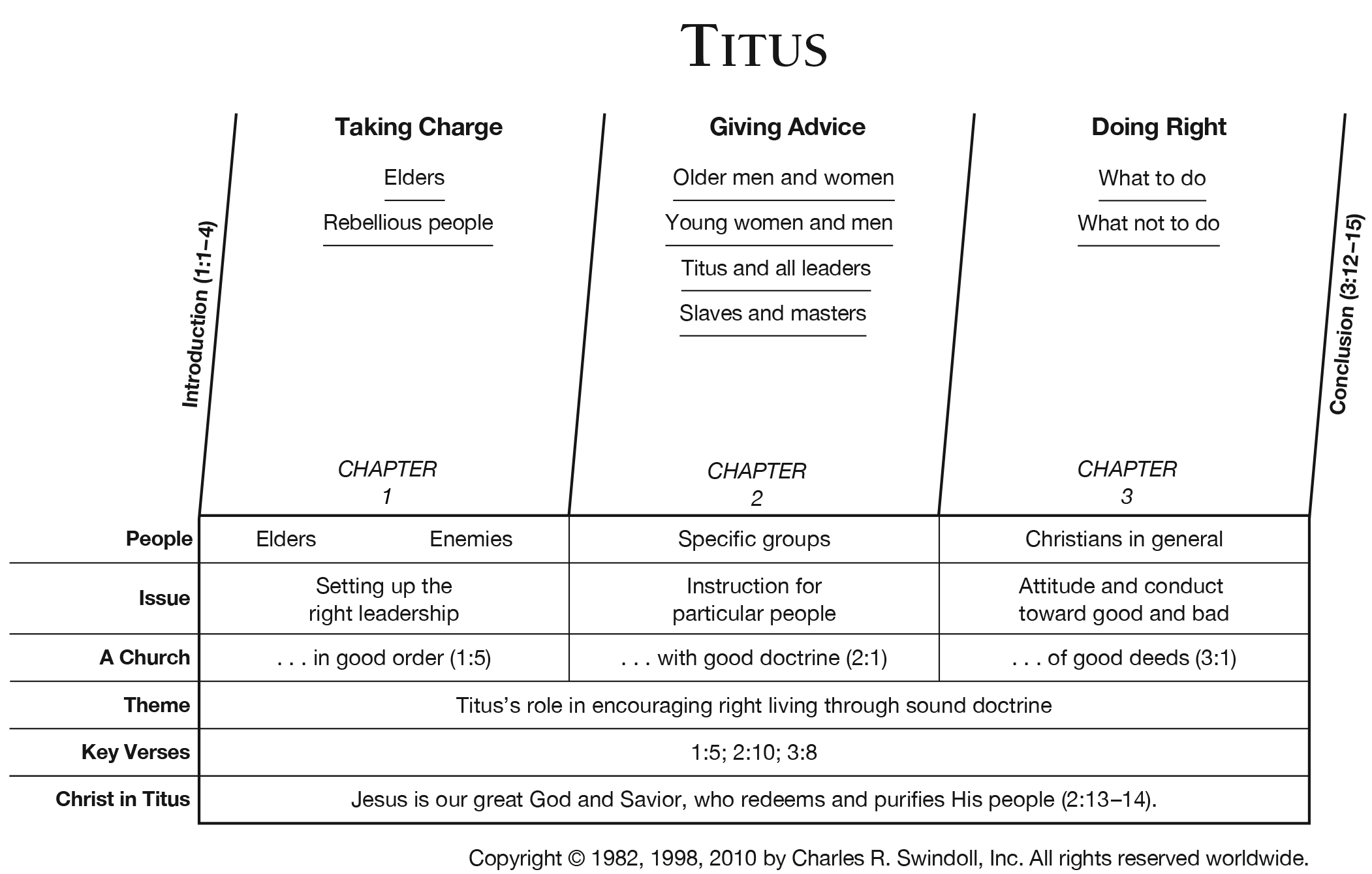 Book Of Titus Overview  Insight For Living Ministries