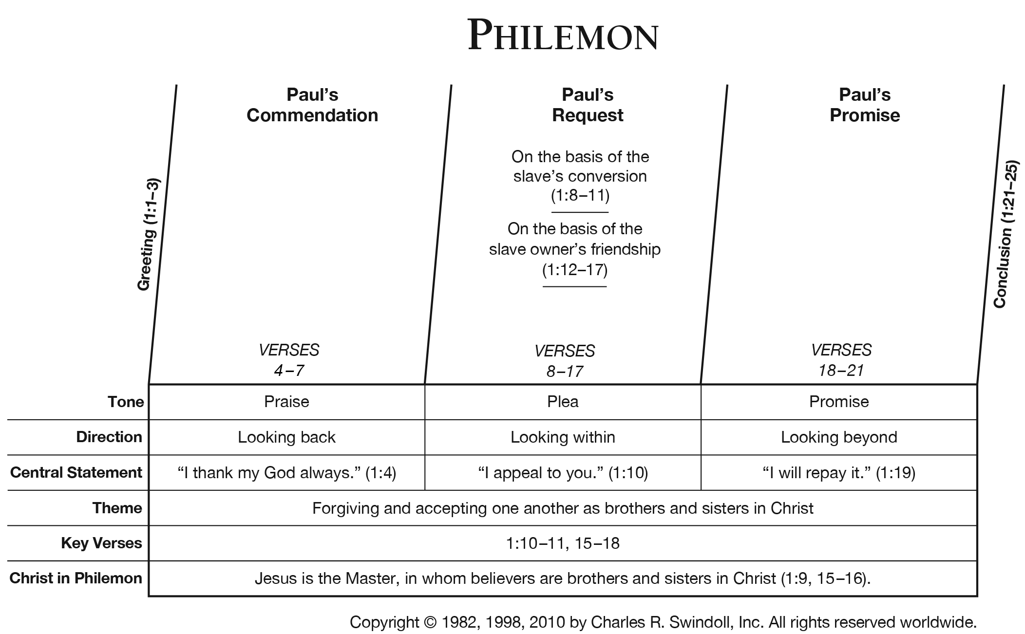 Philemon Overview Chart