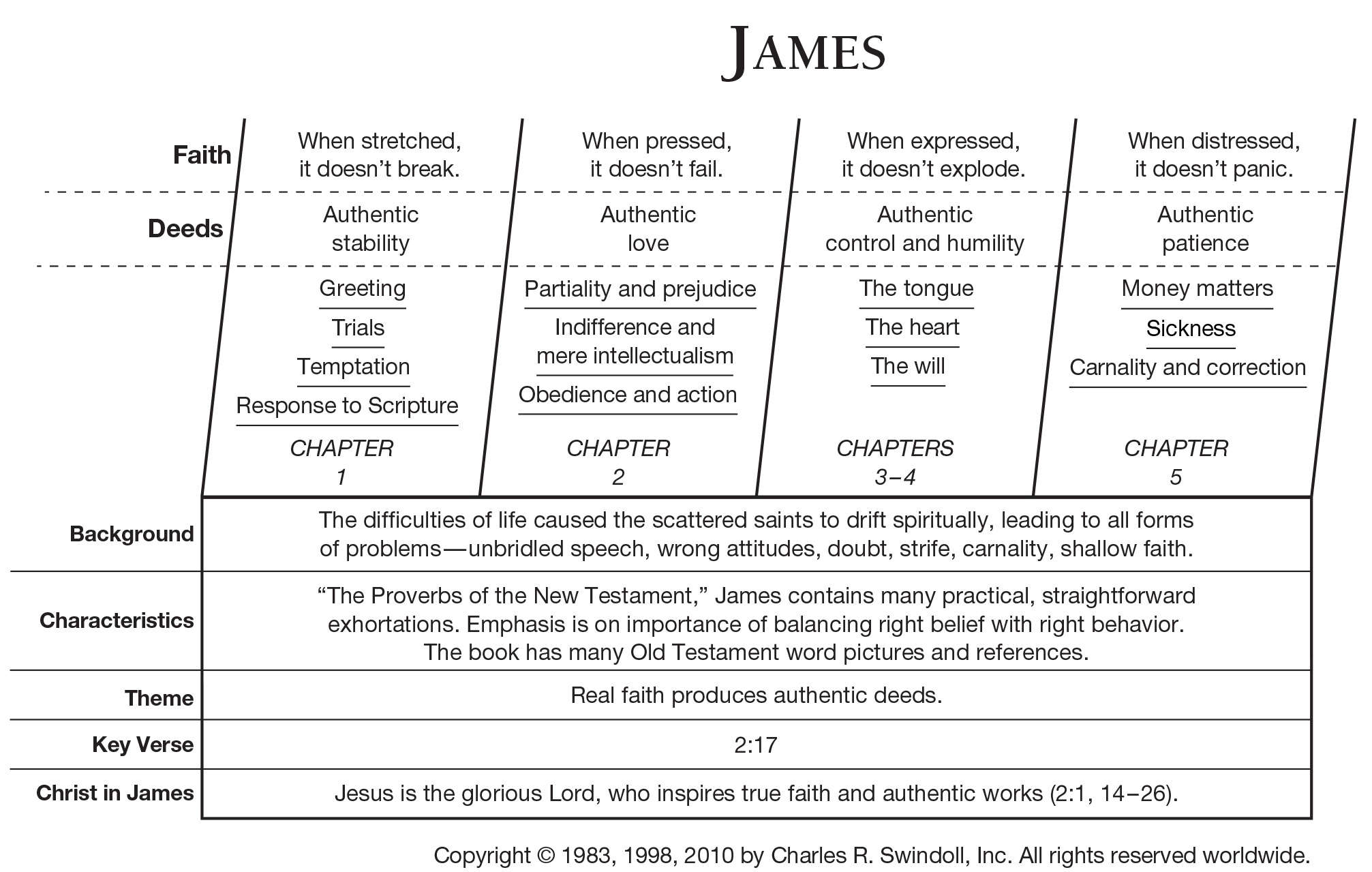 book of james analysis