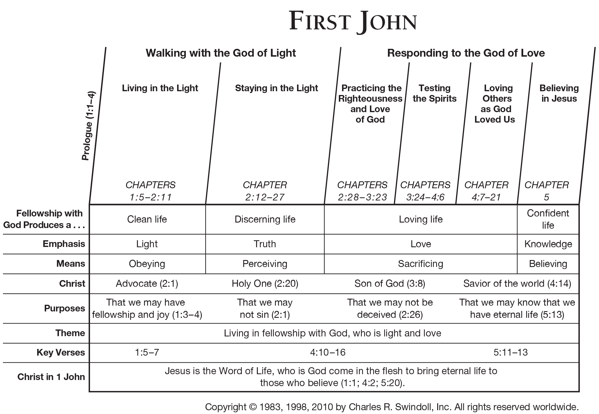 Book Of First John Overview Insight For Living Ministries