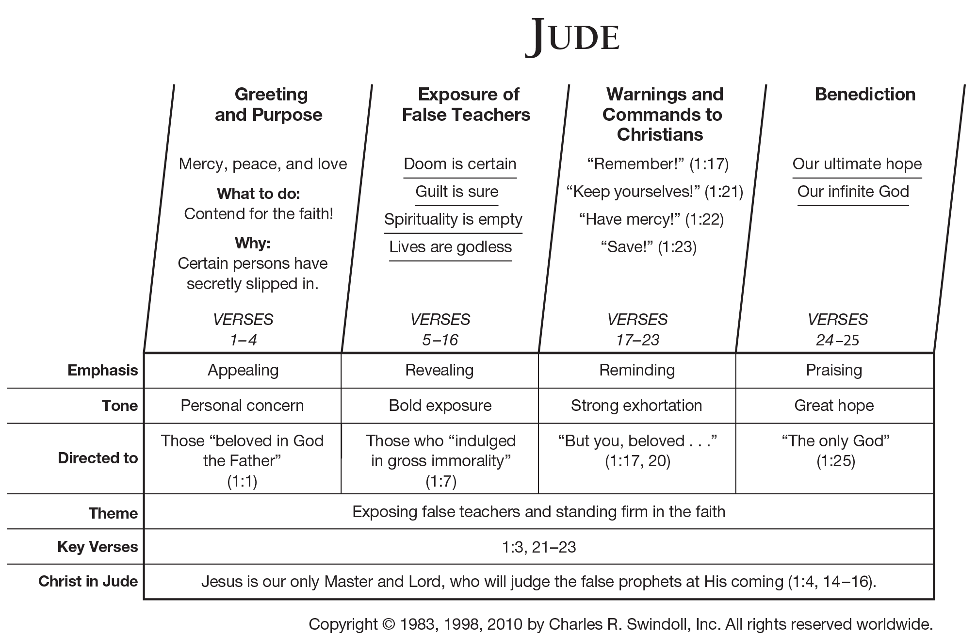 Book of Jude Overview - Insight for Living Ministries
