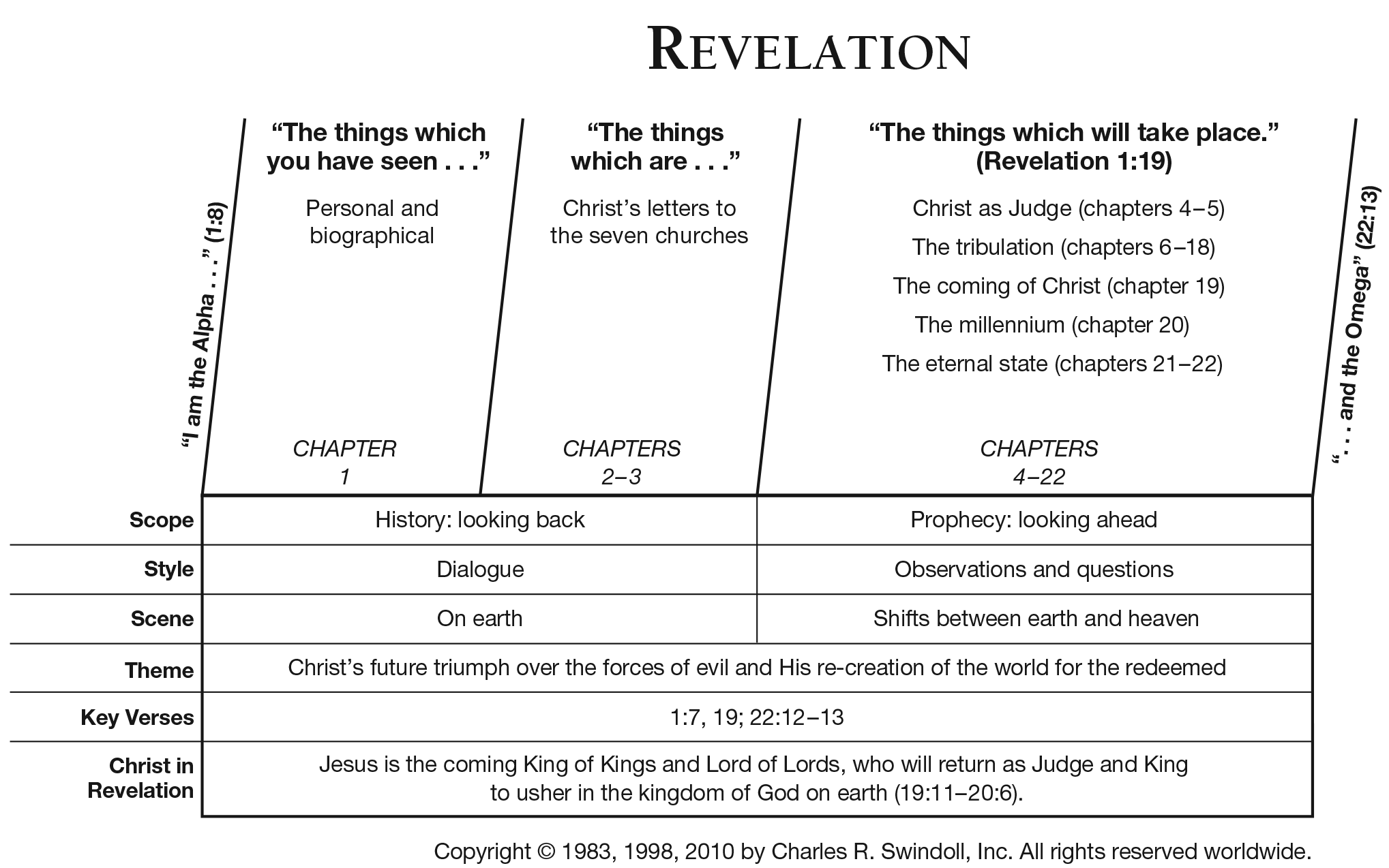 View Chuck Swindoll S Chart Of Revelation Which Divides The Book Into Major Sections And Highlights Themes Key Verses